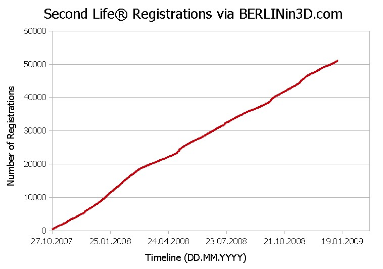 Second Life Registrations via BERLINin3D.com